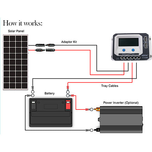 LINKSOLAR Solar Starter Kits 200watt solar panel with controller FOR RV/marine/yacht - Ncharger,LINKSOLAR