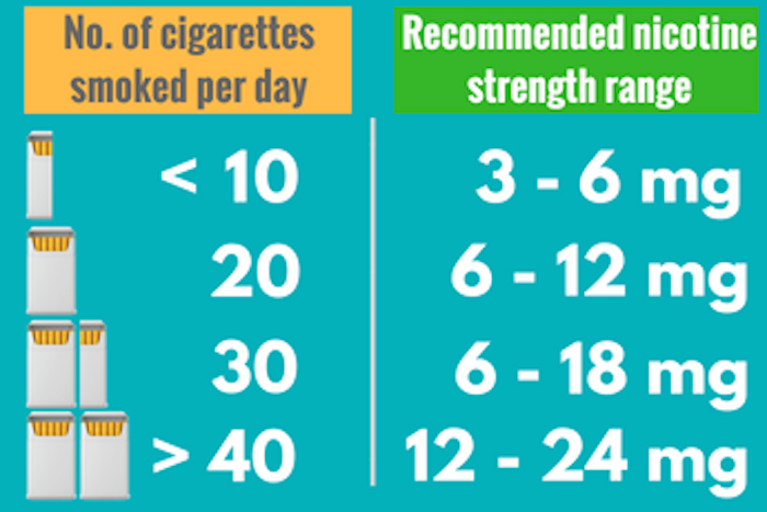 Vaping nicotine strengths