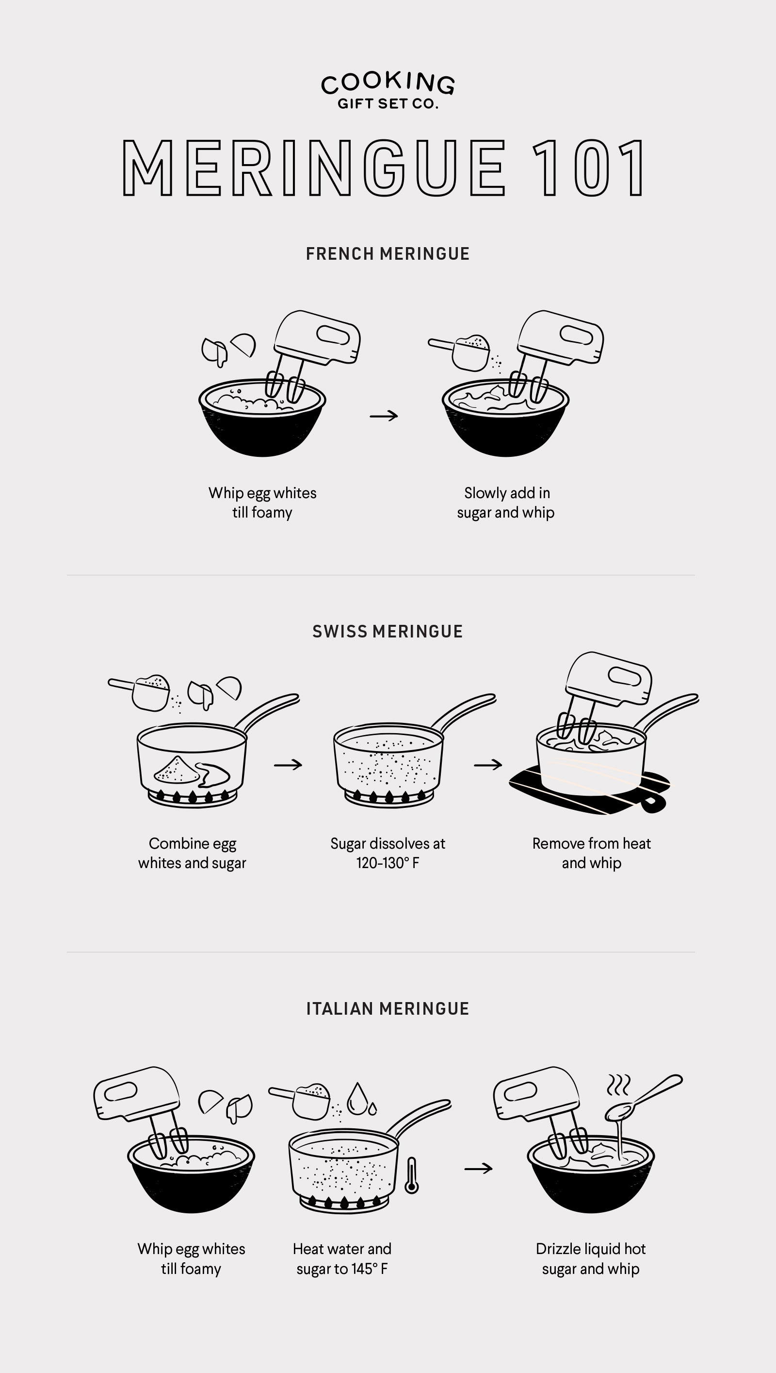 Infographic showing the difference between the three meringues: french, swiss, and italian meringue