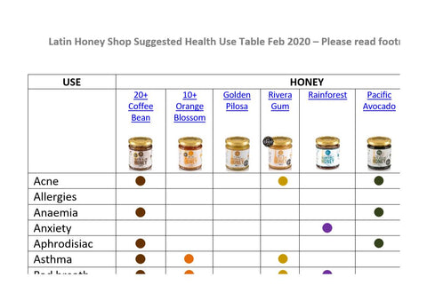 Latin Honey Shop Which Honey Should I Use For My Health Condition?