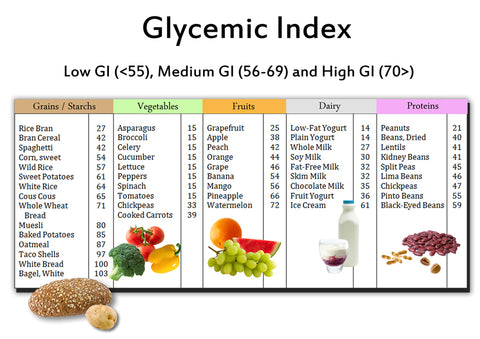 Glycaemic Index