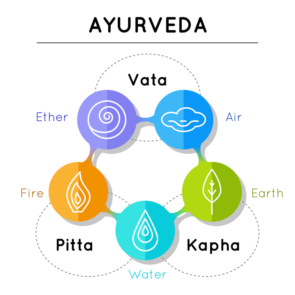 The Basics of Ayurveda