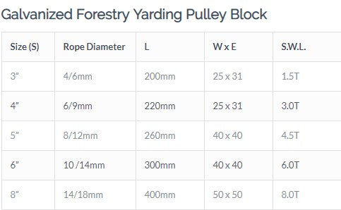 Galvanized Forestry Yarding Pulley Block