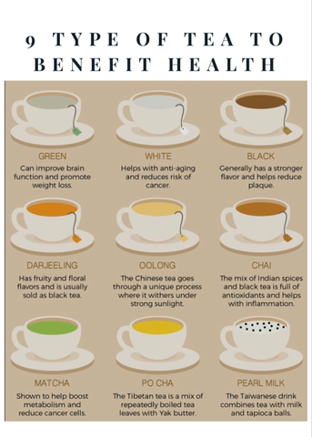 9 types of Tea