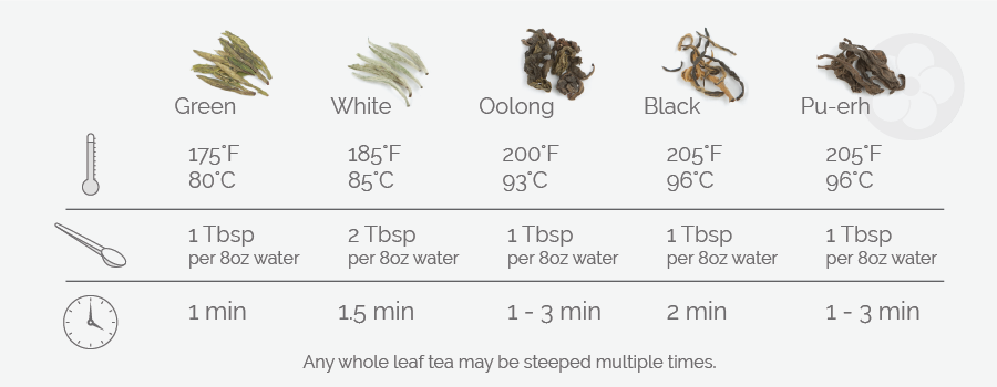 Brewing chart: Green, 175°F/80°C, 1 Tbsp per 8 oz. water, 1 min.; White, 185°F/85°C, 1 Tbsp per 8 oz. water, 1.5 min.; Oolong, 200°F/93°C, 1 Tbsp per 8 oz. water, 1-3 min.; Black, 205°F/96°C, 1 Tbsp per 8 oz. water, 2 min.; Pu-erh, 205°F/96°C, 1 Tbsp per 8 oz. water, 1-3 min.; Any whole leaf may be steeped multiple times.