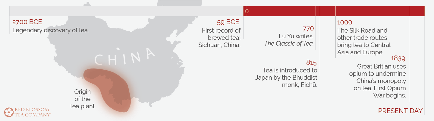 history and origins of tea timeline