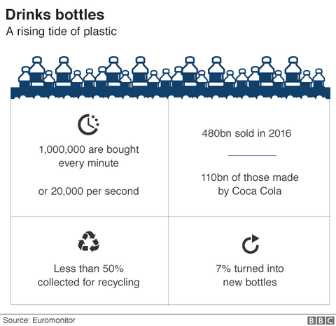Plastic bottles statistics from BBC