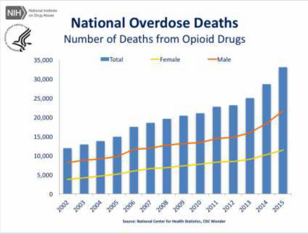 It's Time to Take a Stand Against Opiate Addiction