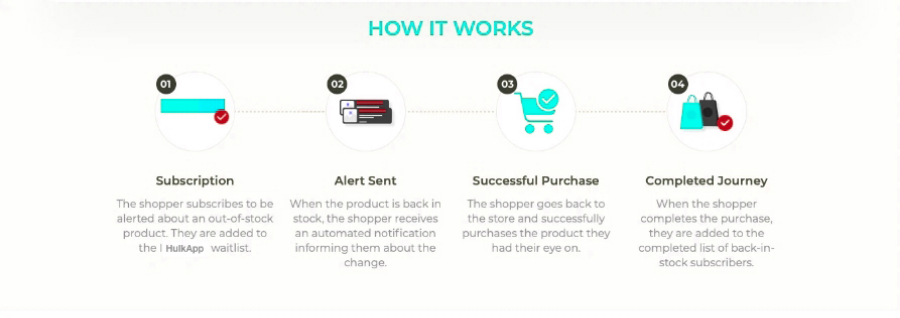 Shopify back in stock notification Email +SMS