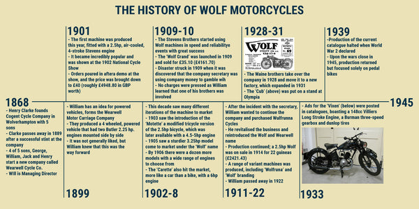 A timeline, 1901 to 1945, picture of Wolf Motorcycles, explaining the history of the company. Featuring two pictures of motorcycles.
