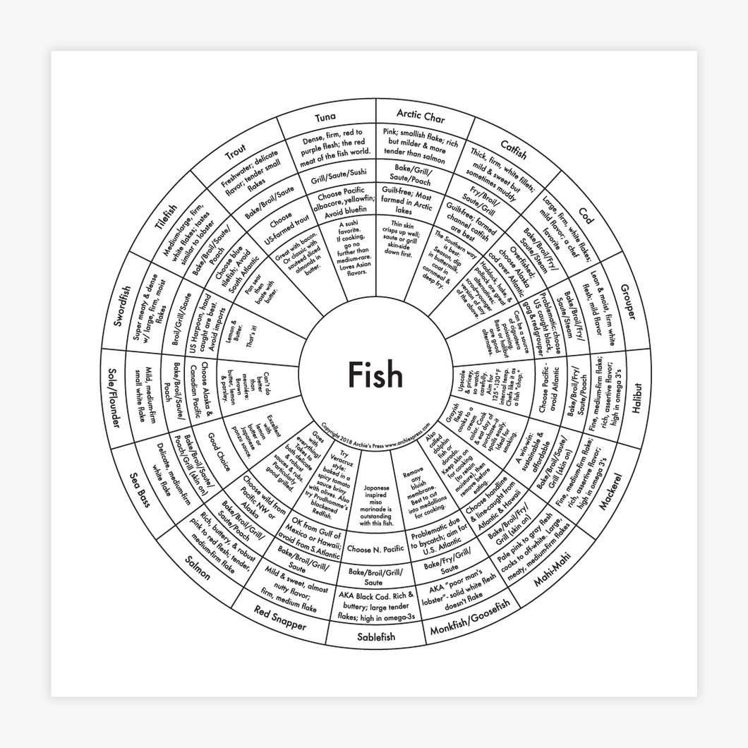 Fish Cooking Chart