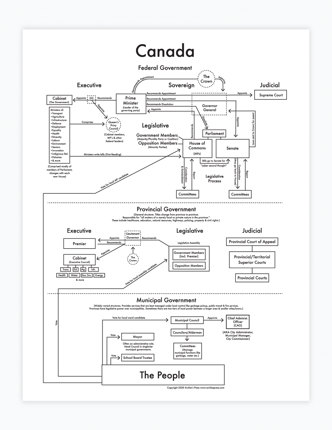 Canadian Government Chart