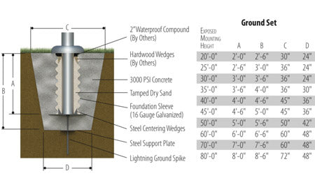 Flagpole Mounting Diagram