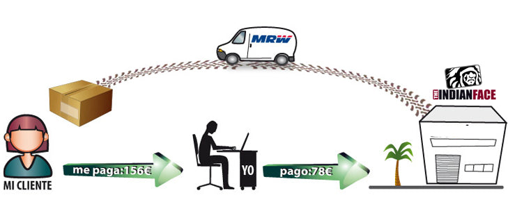 Dropshipping Abbigarlamento e Accessori