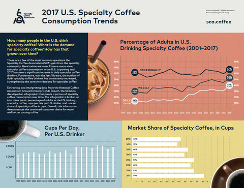 Coffee Trends - Voltage Restaurant Supply