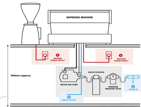 Water Treatment Recommendations for Espresso Machines
