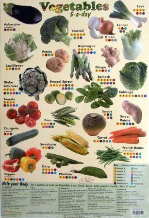Poster 60cm x 40cm -  Vegetables 5-a-Day