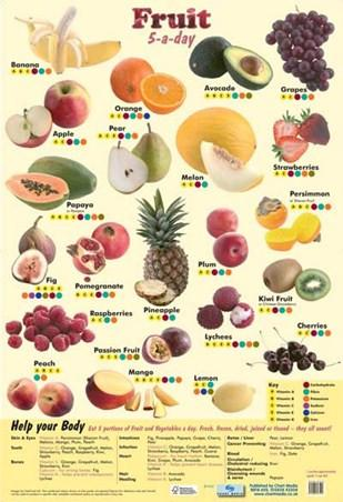 Poster 60cm x 40cm - Fruit 5-a-Day