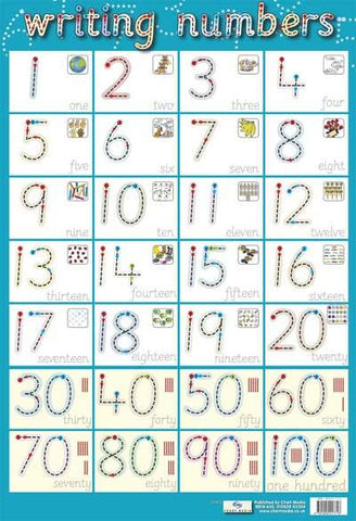 Poster 60cm x 40cm - Writing Numbers