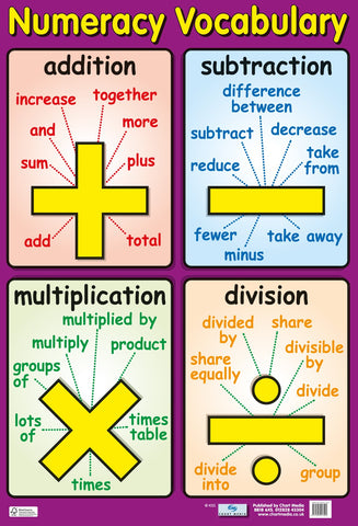 Poster 60cm x 40cm - Numeracy Vocabulary
