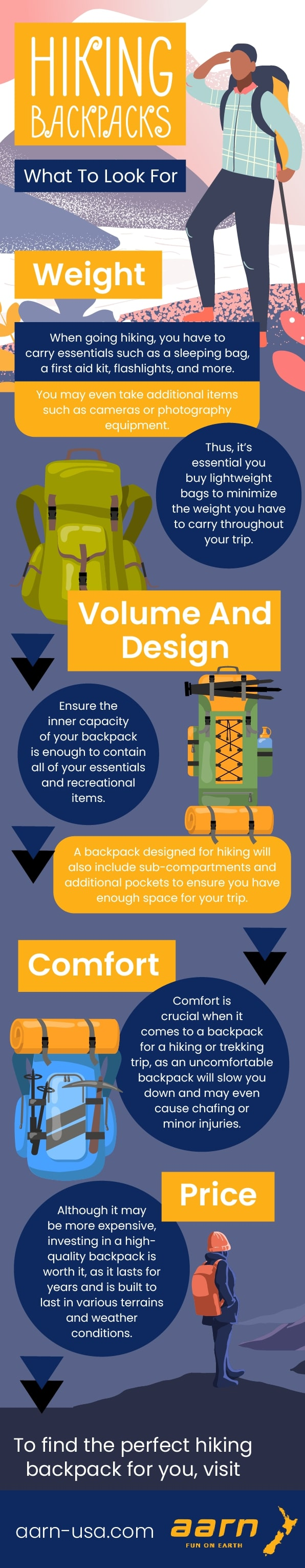 Hiking Backpacks - What To Look For Weight | Infographic