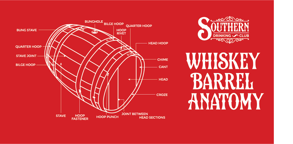 Parts of a Whiskey Barrel