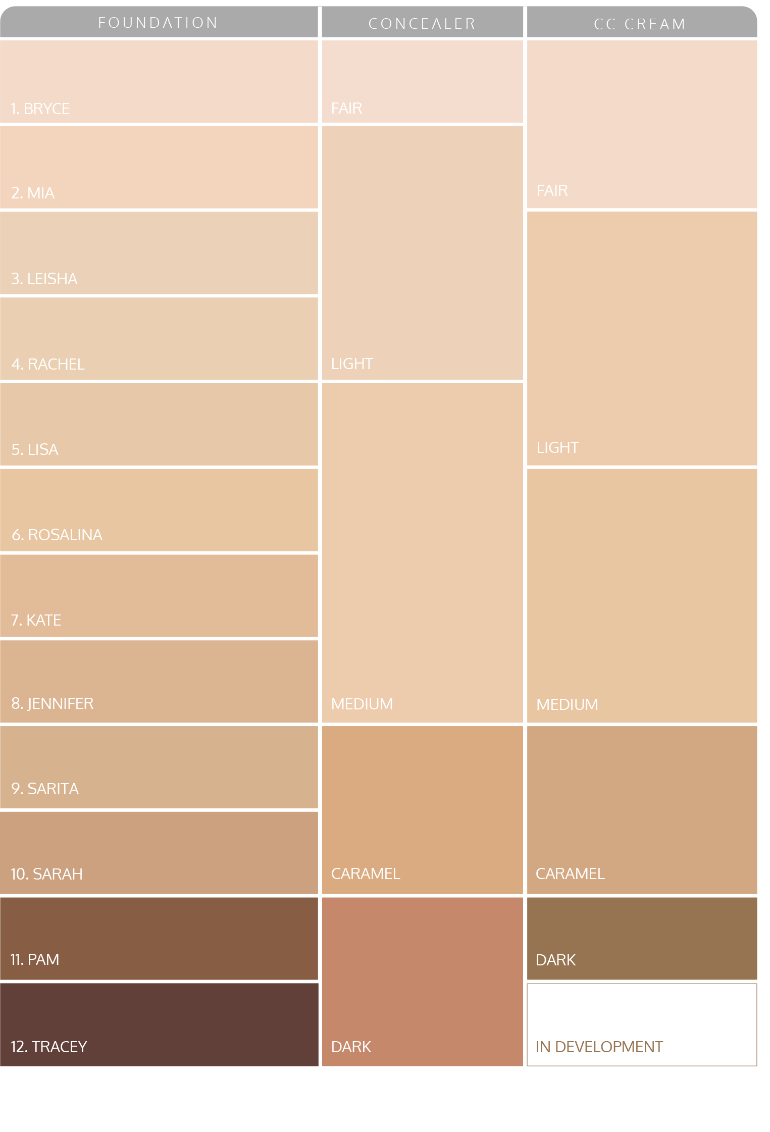 ... the middle has corresponding Concealer colours and the right hand side  shows the range of CC Cream tones. Click on the chart for a clear view!