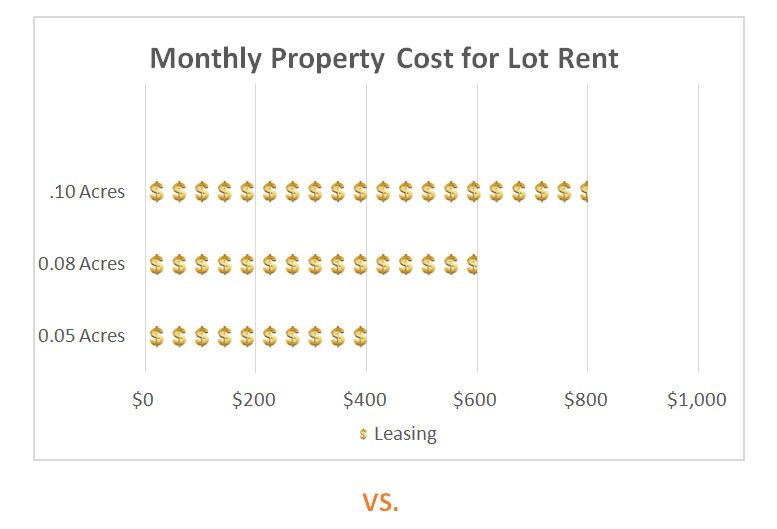 Renting versus Owning Your Mobile Home Lot
