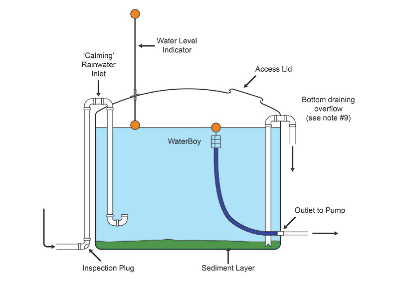 WaterBoy Tank System