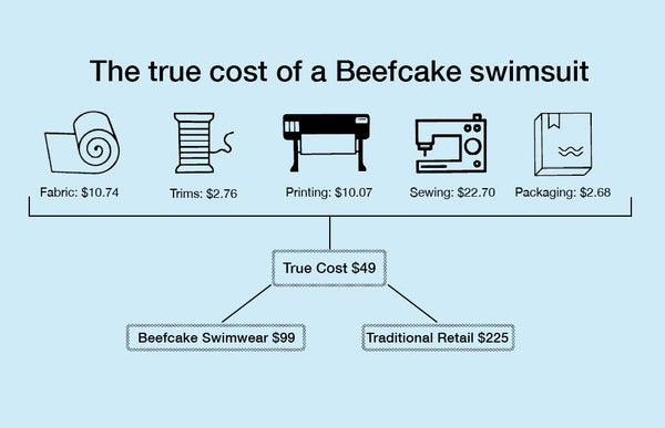 The actual cost of making a Beefcake swimsuit, including material and labor, is $49. Traditional retail would charge $225.