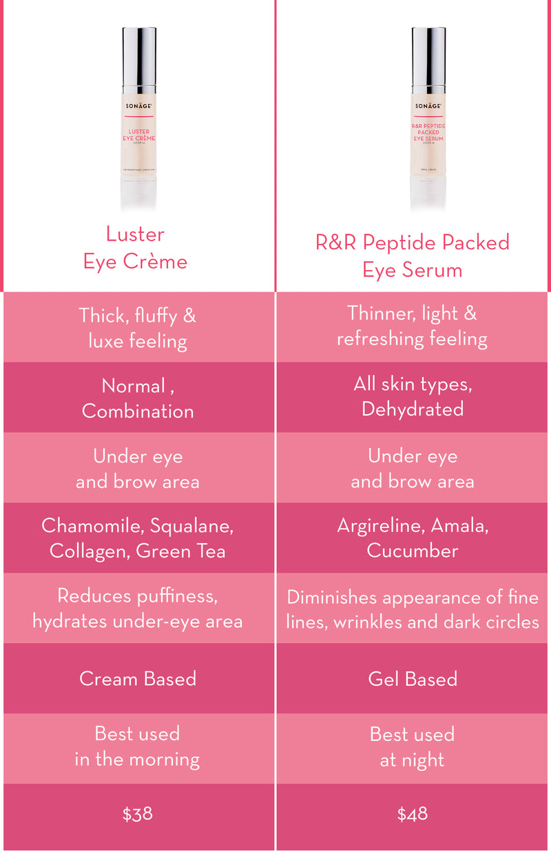R&R Peptide Packed Eye Serum