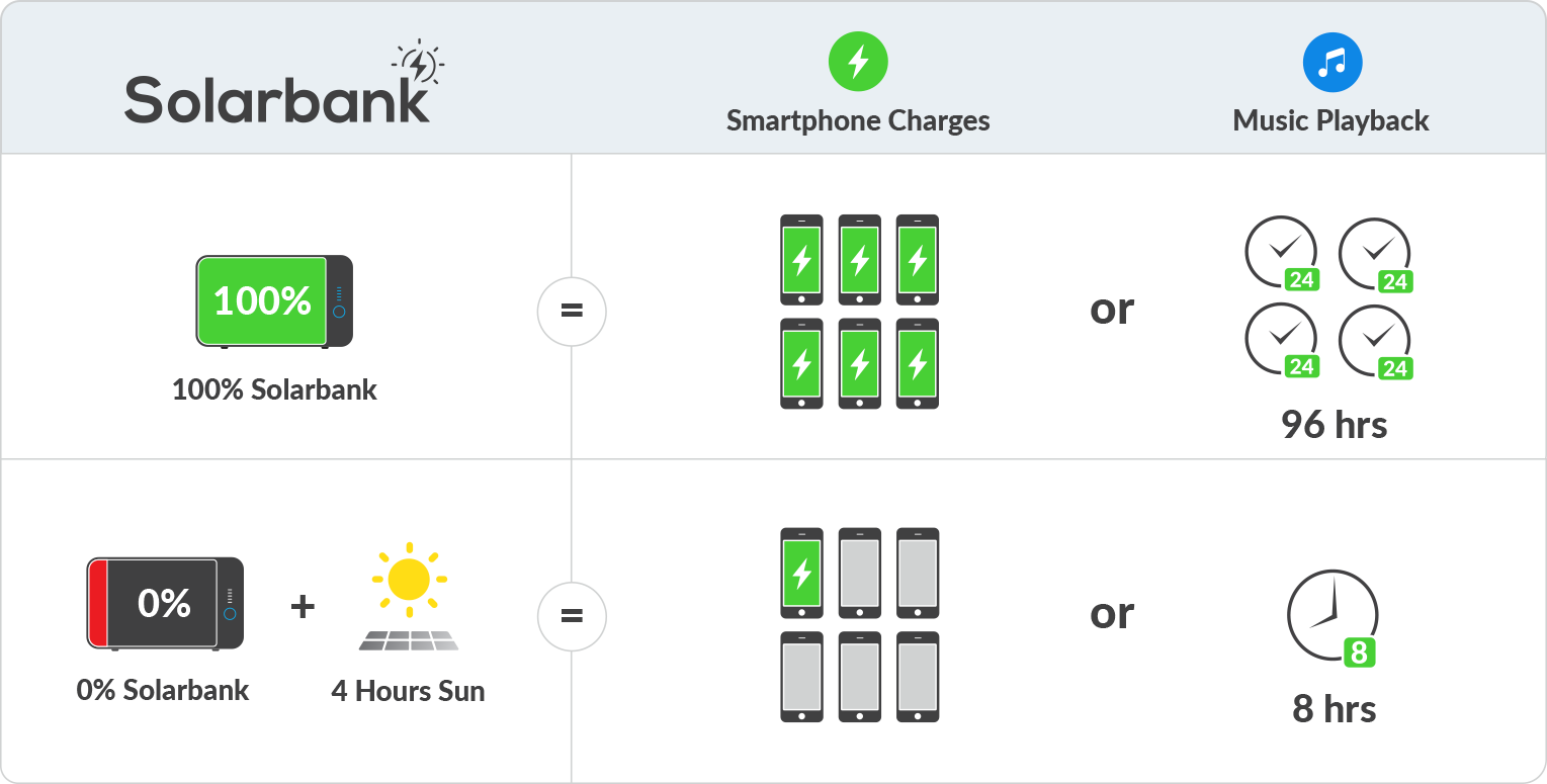 Solarbank charging graphic box
