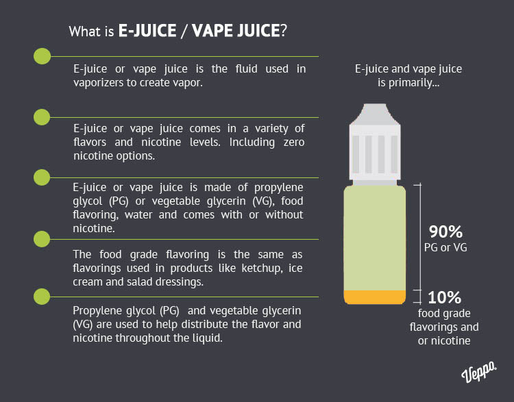 What is e juice or Vape juice