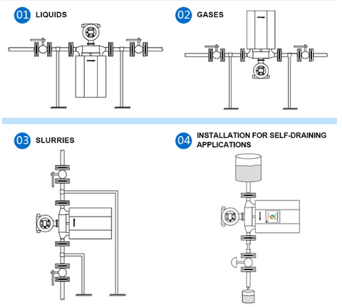 Coriolis-Mass-Flow-Meter-Mounting-Guide