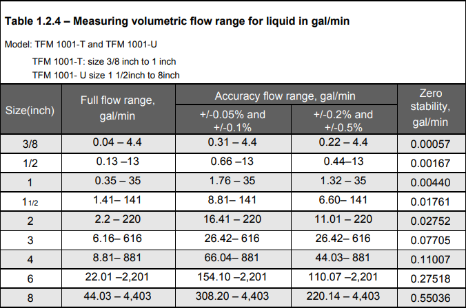 Coriolis Mass Flow Meter Flow Rate in GPM