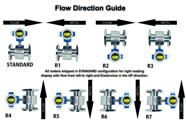 Flow Meter Display Direction Guide