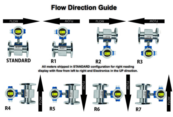 MAG Meter flow Orientation guide