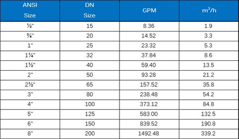 Pipe sizes versus GPM guidelines