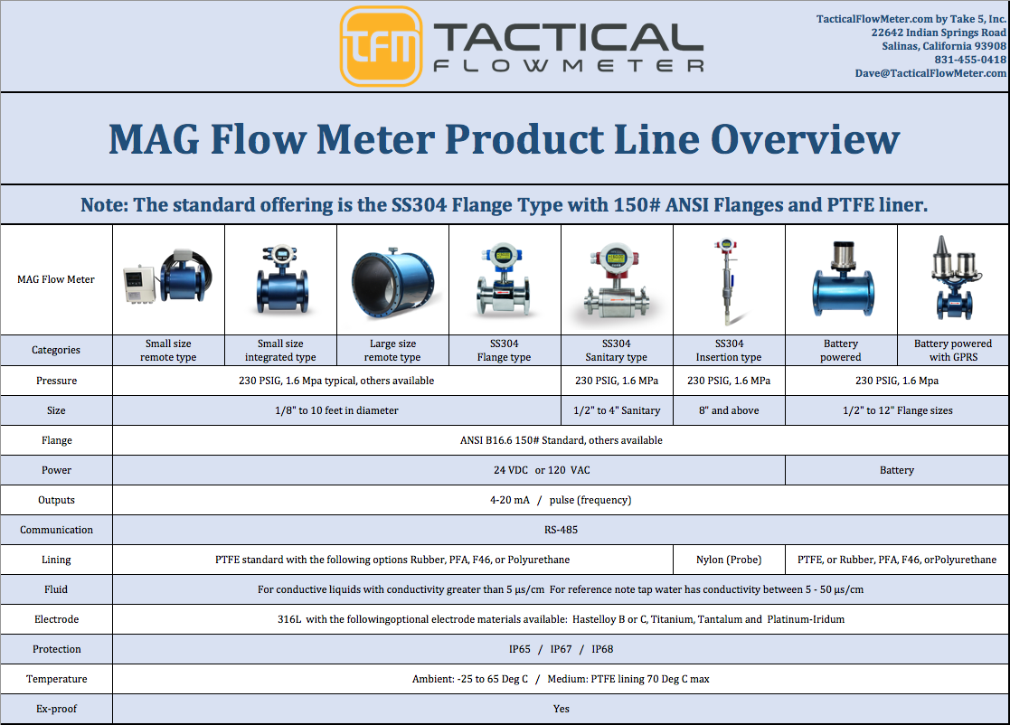 Mag Meter Product Overview