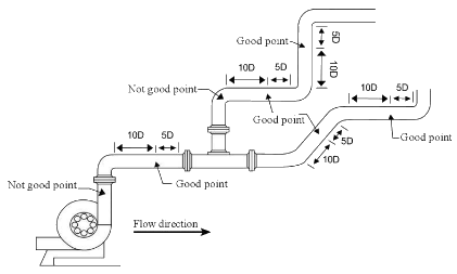 Ultrasonic Flow Meter Installation Guide 2