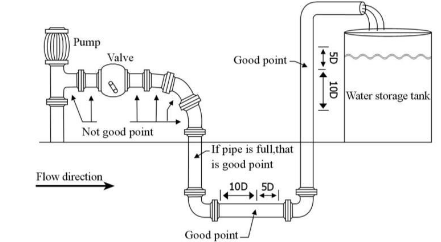 Ultrasonic flow meter installation guide