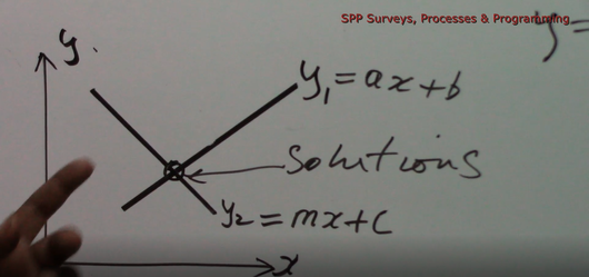 Simultaneous Equations - Part 3 (using Graphs)