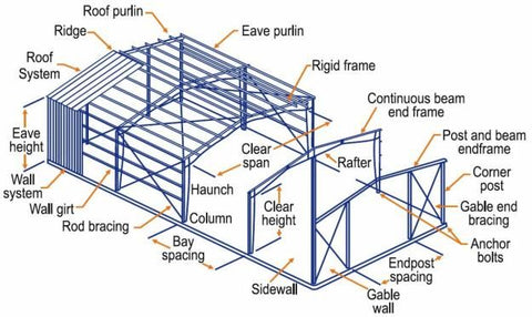Steel Building Plan
