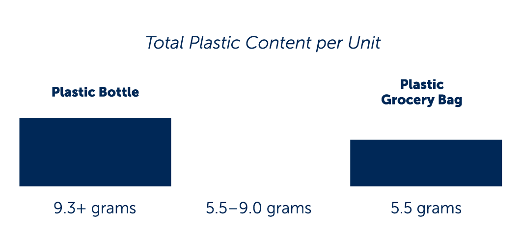 Cartons have 5.5 to 9.0 grams of plastic per container
