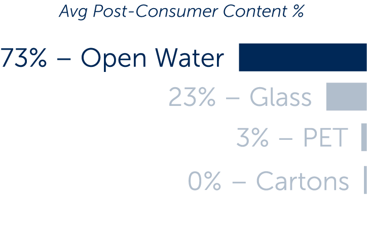 Open Water uses 73% post-consumer material, more than plastic, glass, or cartons