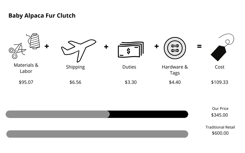 Price comparison and transparency of our baby alpaca fur clutch compared to traditional retailers.