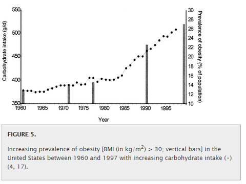 Obesity and carb consumption, USA