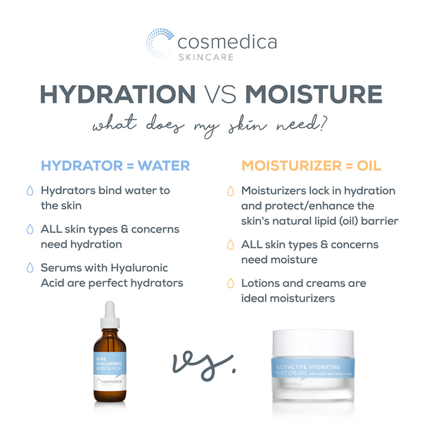 Hydration vs. Moisture; What Does My Skin Need?