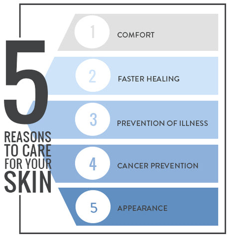 5 Reasons to Care for your Skin