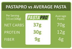 PastaPro vs. other pastas